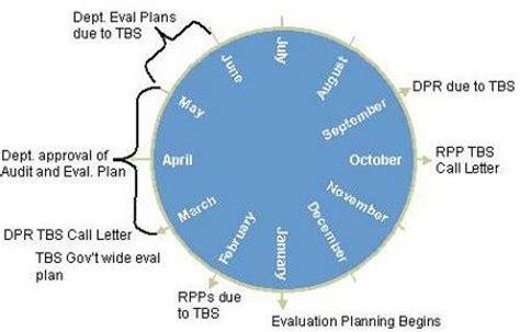 Sample Internal Auditor CV - Internal Auditor CV Formats